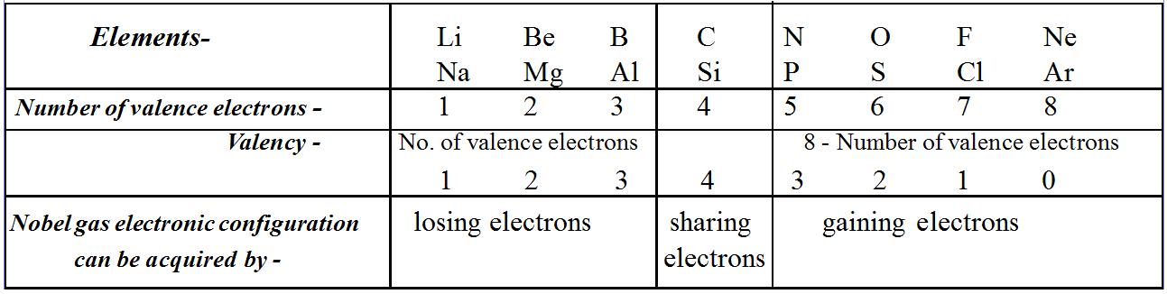 Valency Combining Capacity Or Combining Power Freakgenie